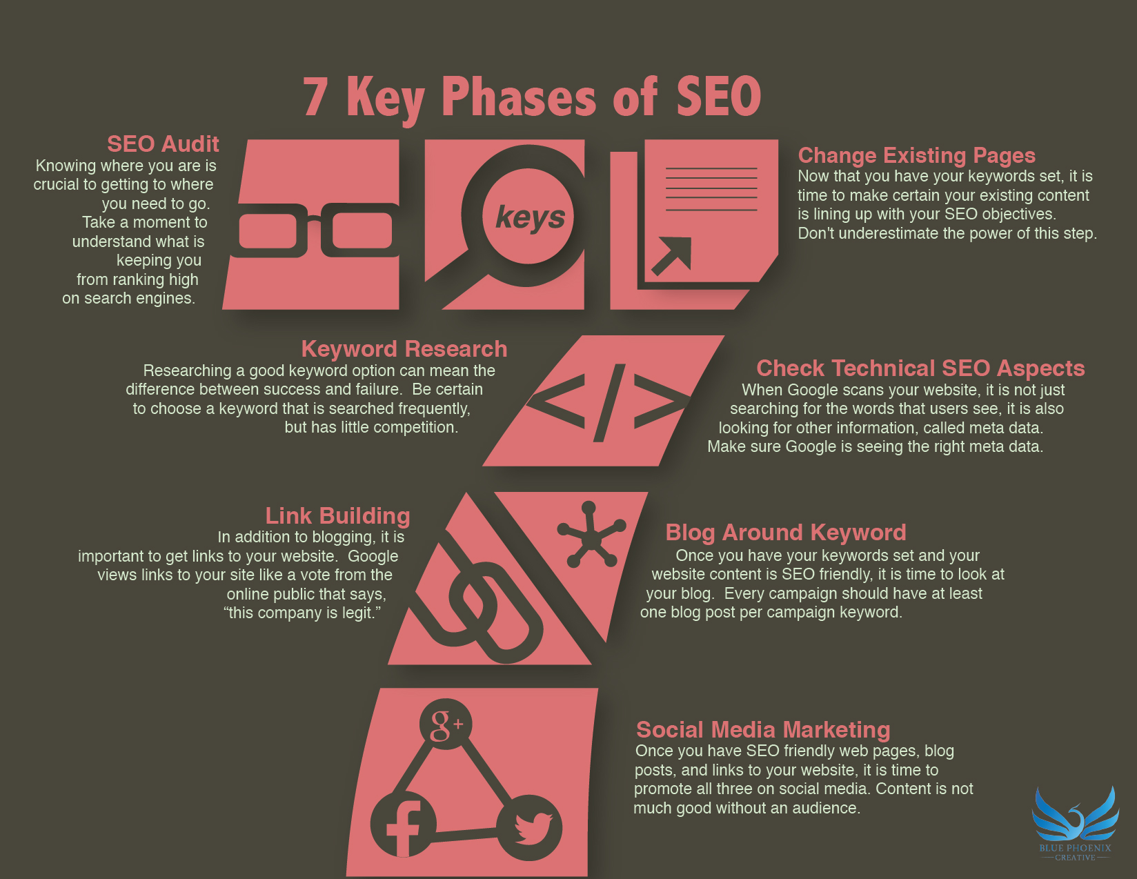test http://blog.blue-phoenix.net/7-key-phases-of-seo-infographic