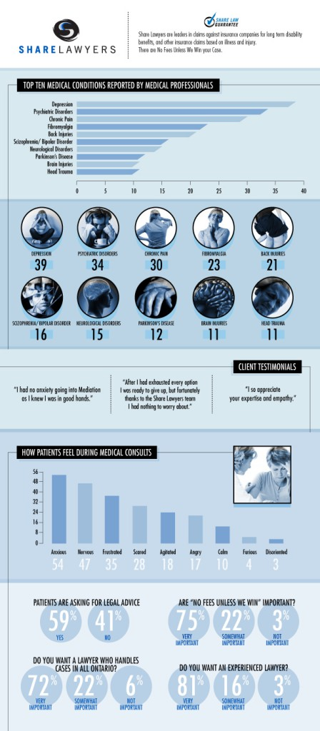 Medical Professional Survey Infographic