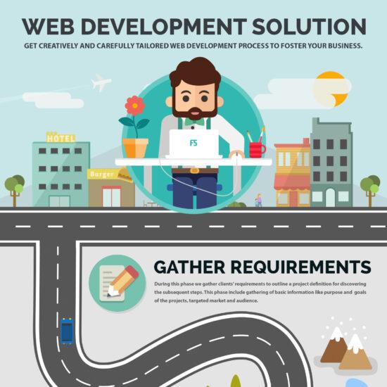 Web Development Process Infographic