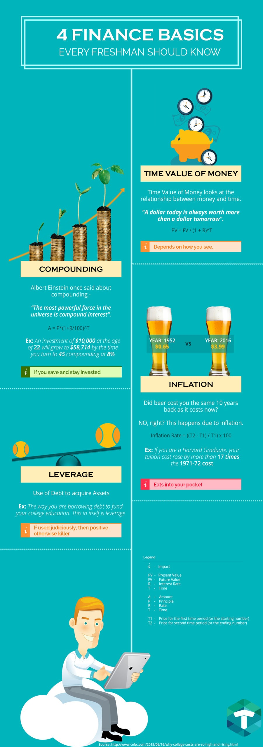 4 basics of finance, every freshmen should know
