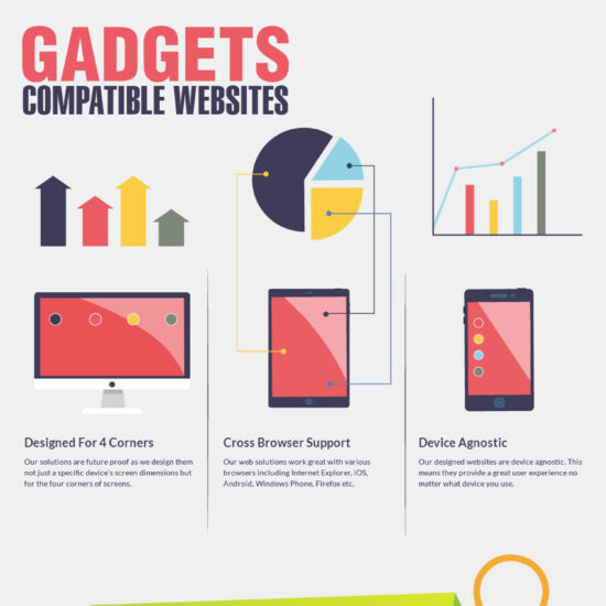 Gadget Compatible Website Development Strategy