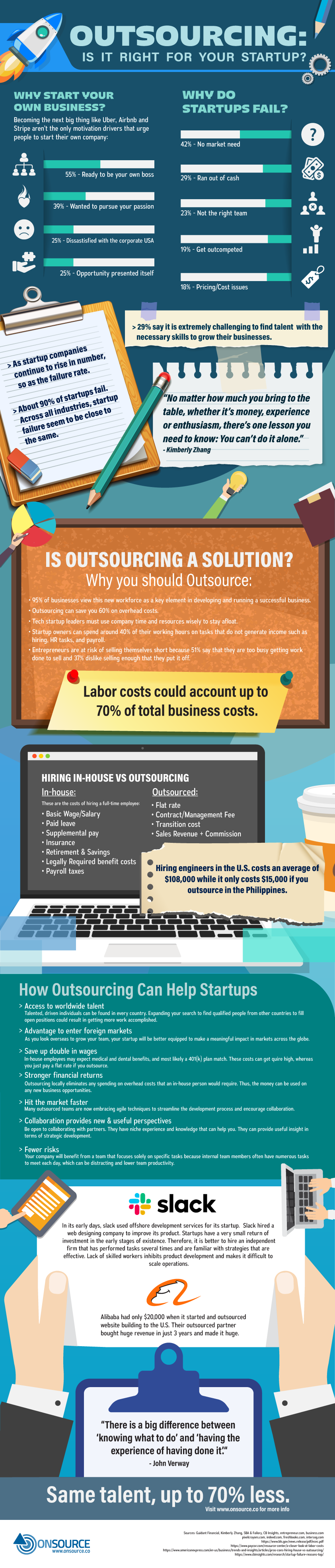 Outsourcing: Is It Right For Your Startup?