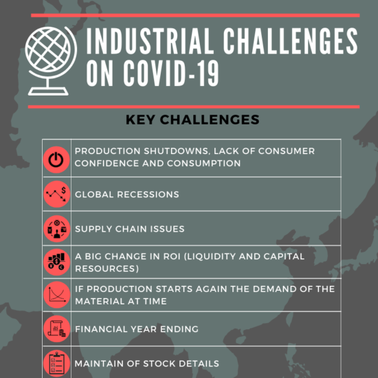 Are industries doing well in managing COVID 19?