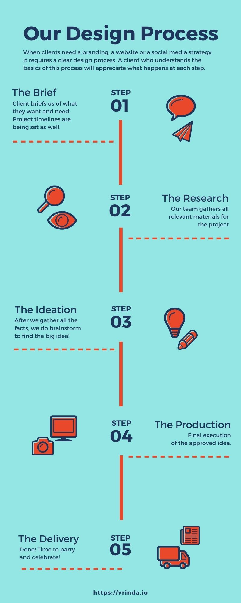 Digitl Marketing Work Design Process   Vrinda Techapps