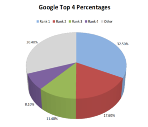 seo traffic percentages