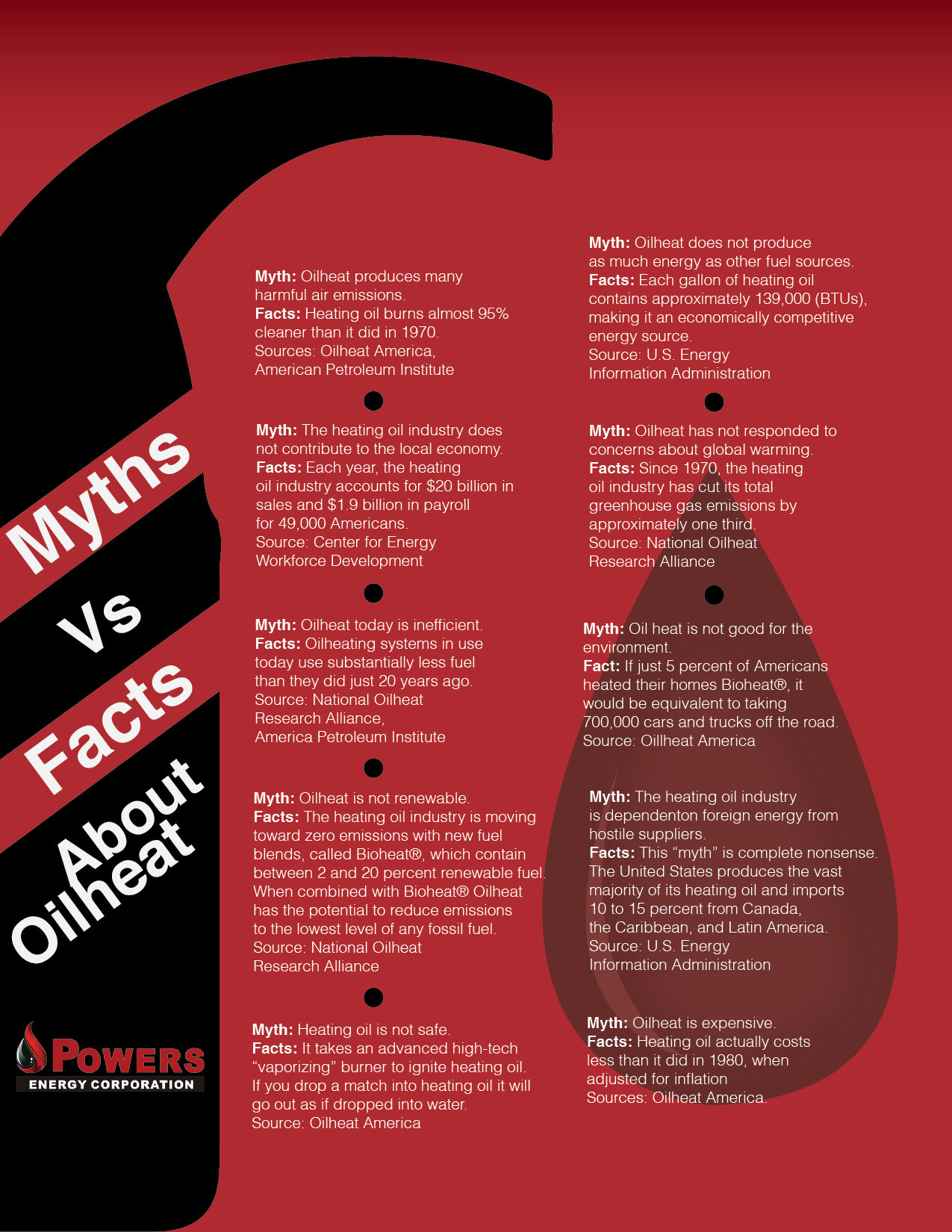 heating oil industry myths vs facts