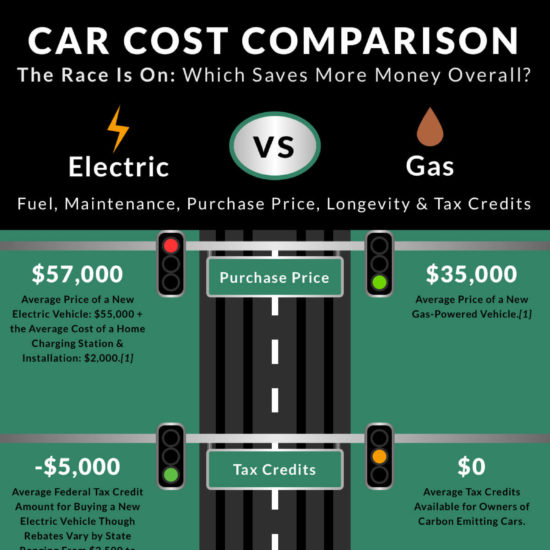 electric-vs-gas-cars-cost