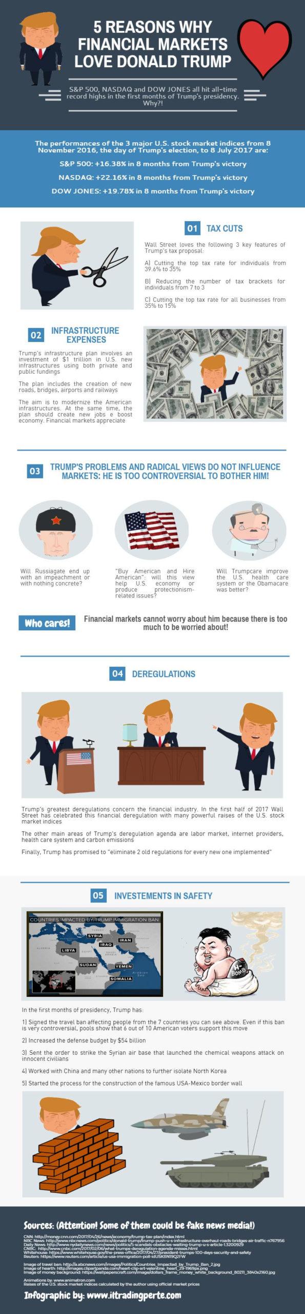 5 reasons why financial markets love donald trump
