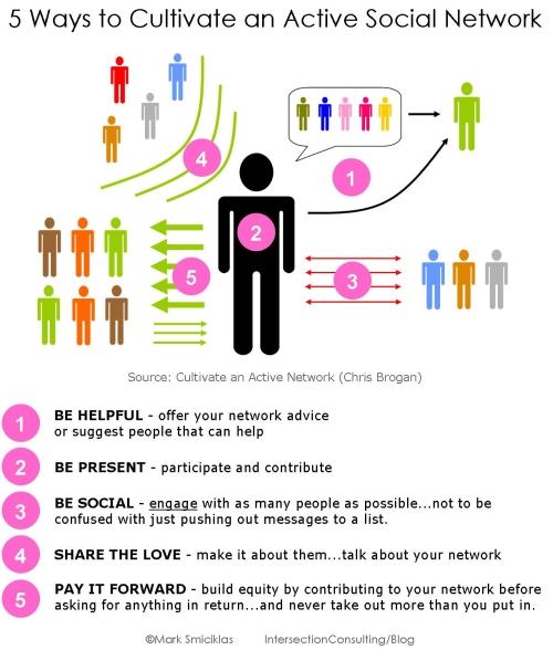 Active Social Network