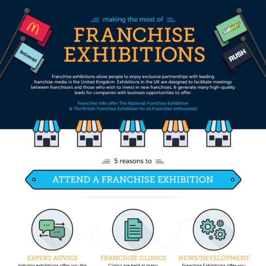 Franchise Exhibitions