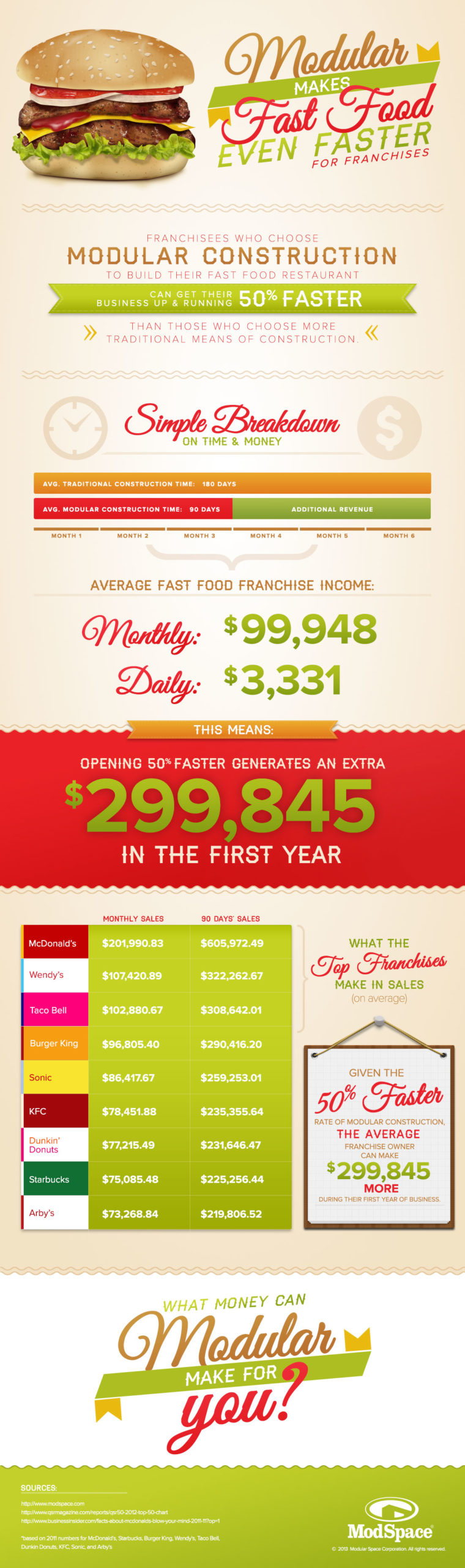 Franchise Infographic FullLength1