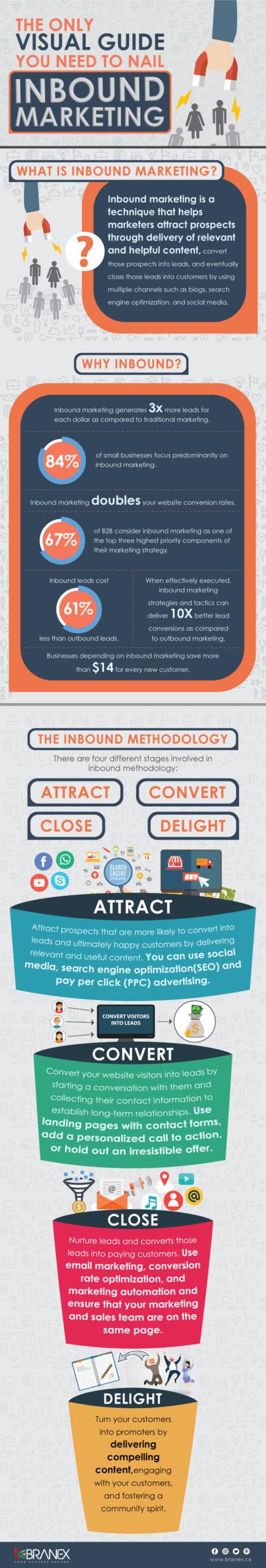 Fundamentals of Inbound marketing