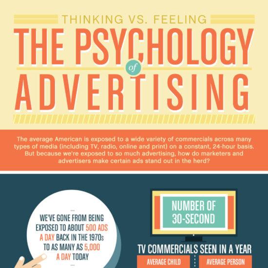 Psychology-of-Advertising
