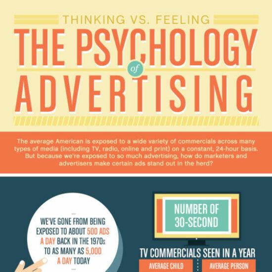 Psychology of Advertising