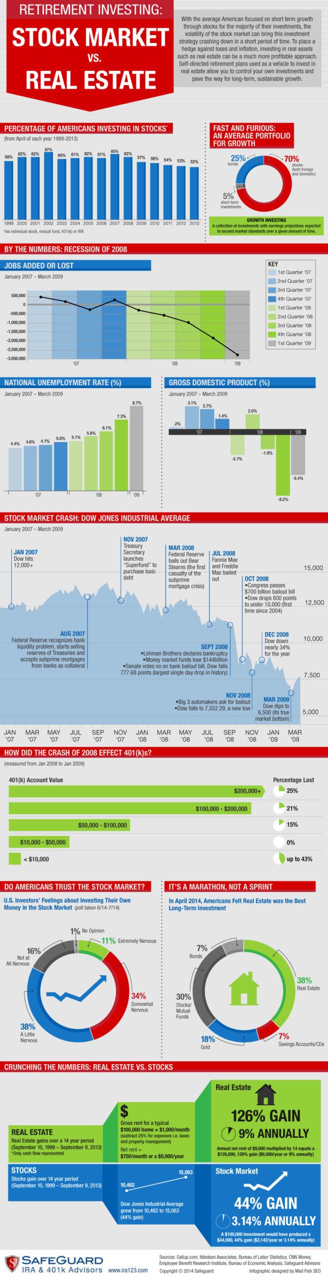 Safeguard Infographic Real Estate vs Stocks Sep 2014