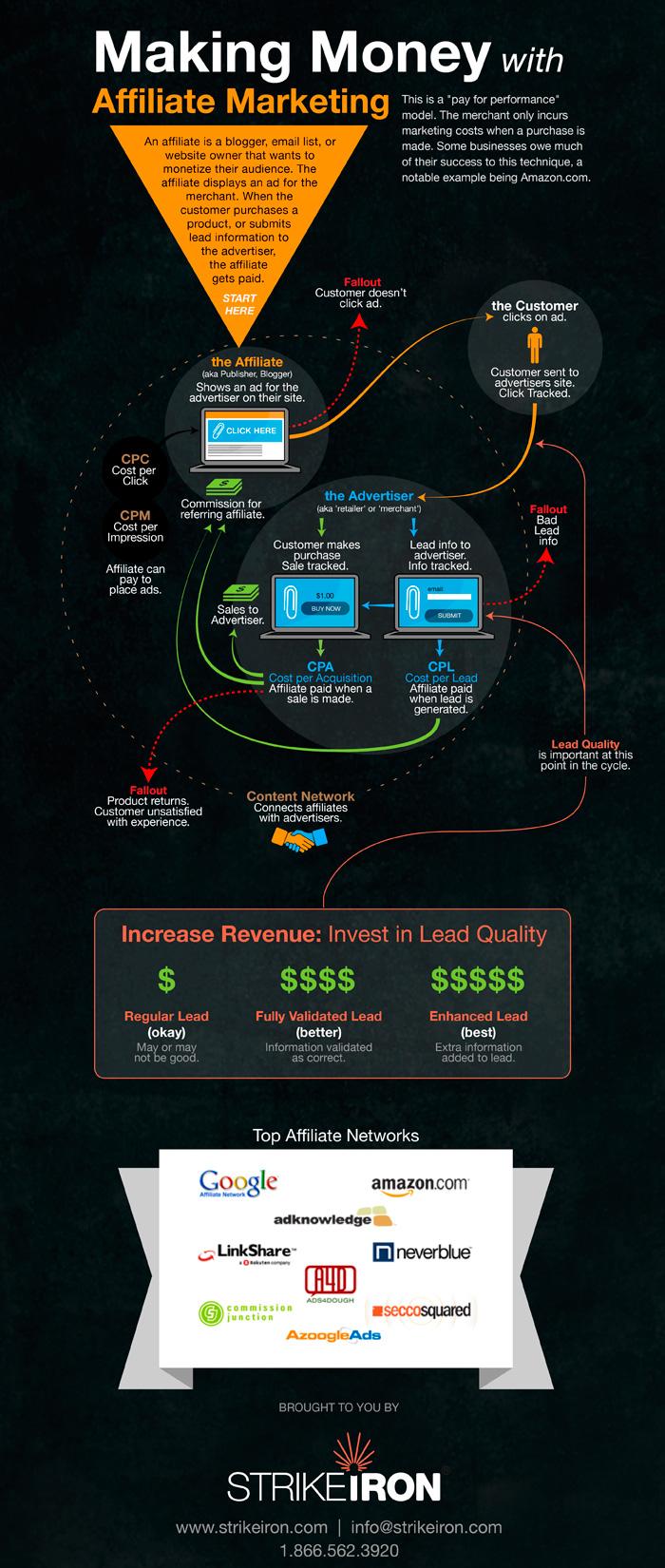 affiliate marketing infographic1