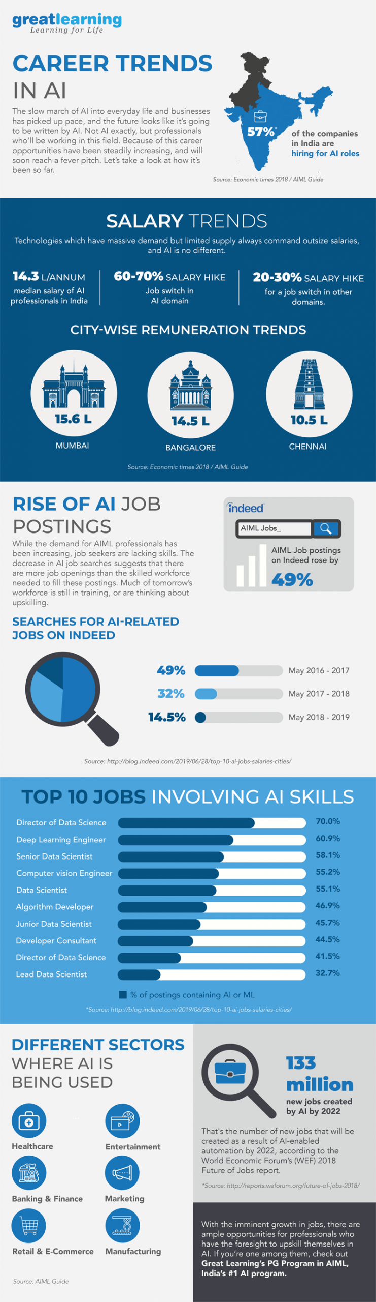 artificial intelligence career trends infographic scaled