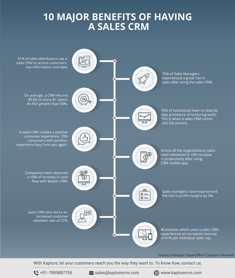 benefits sales crm infographic