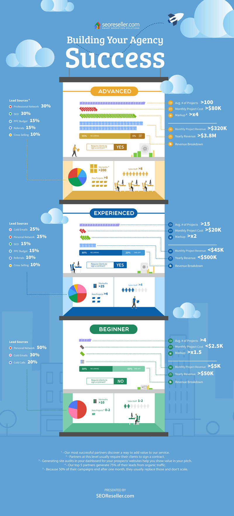 building agency success infographic