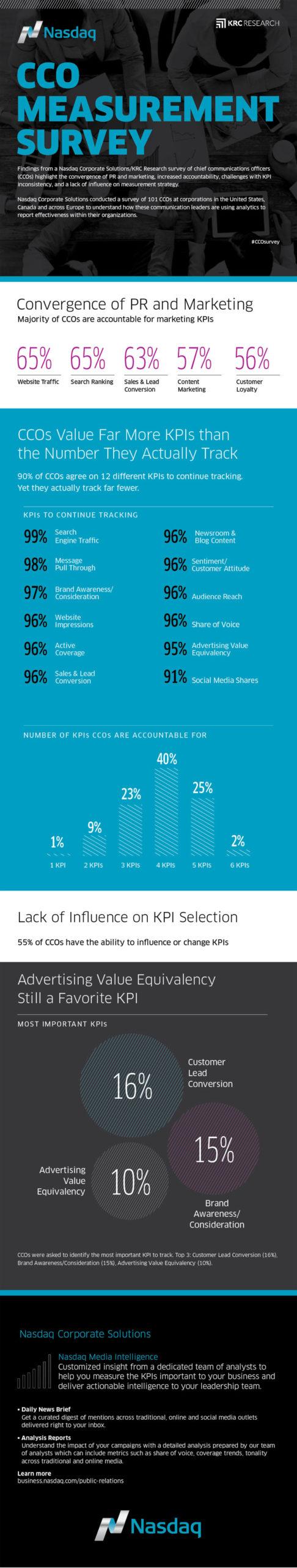 ccos pr management infographic