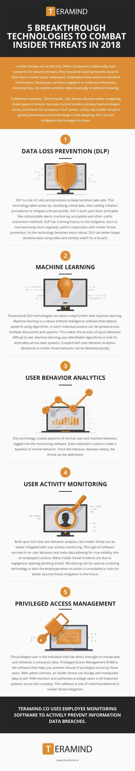 combat insider threats infographic