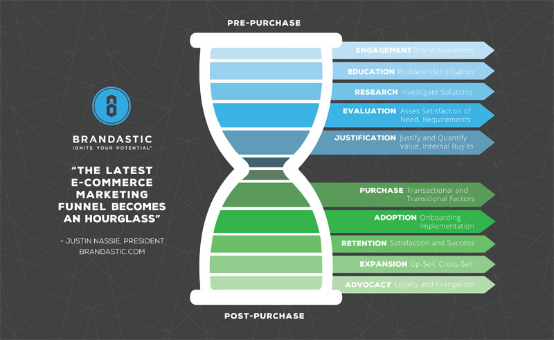 ecommerce marketing funnel becomes hourglass infographic