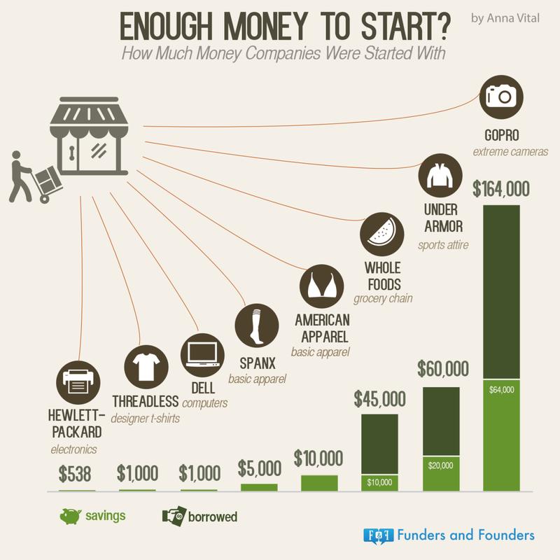 entrepreneur startup capital successful startups