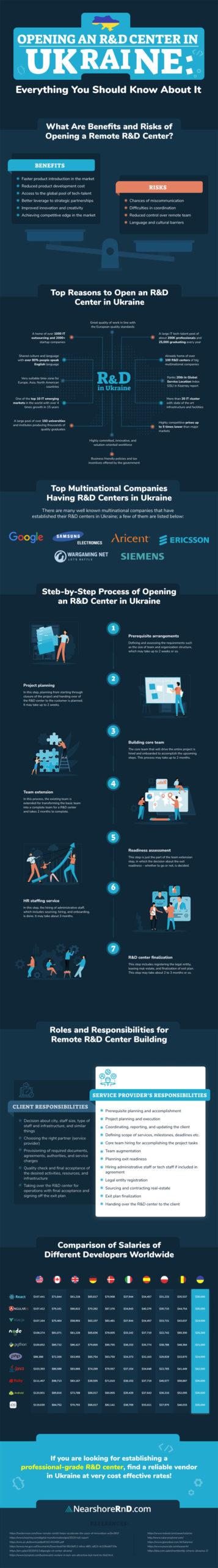 establishing rd lab ukraine infographic