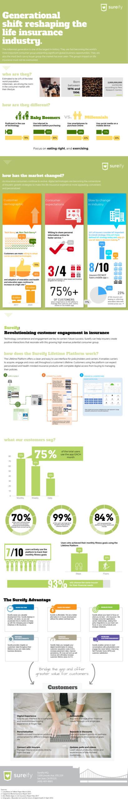 generational shift life insurance infographic