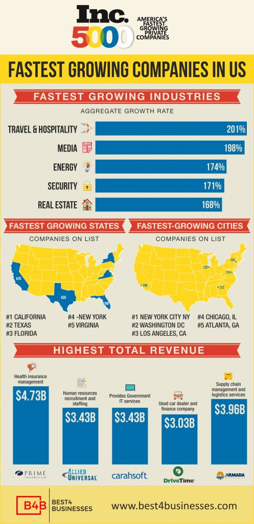 growing co infographic