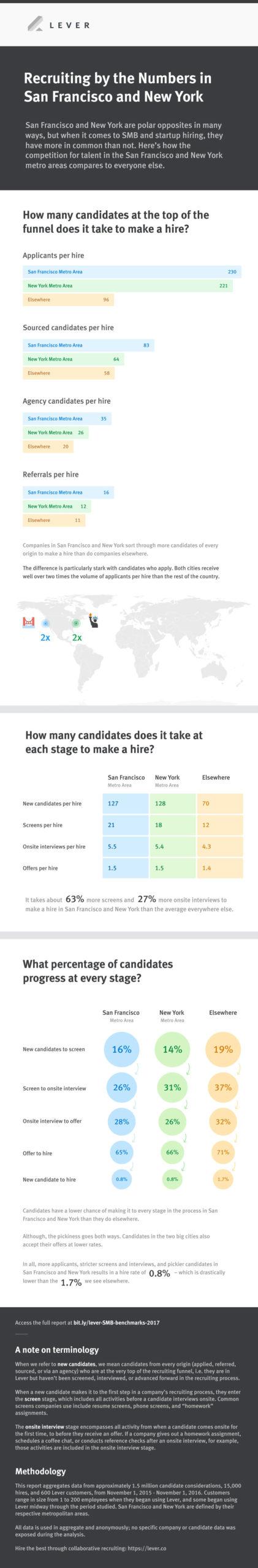 hiring san francisco new york infographic