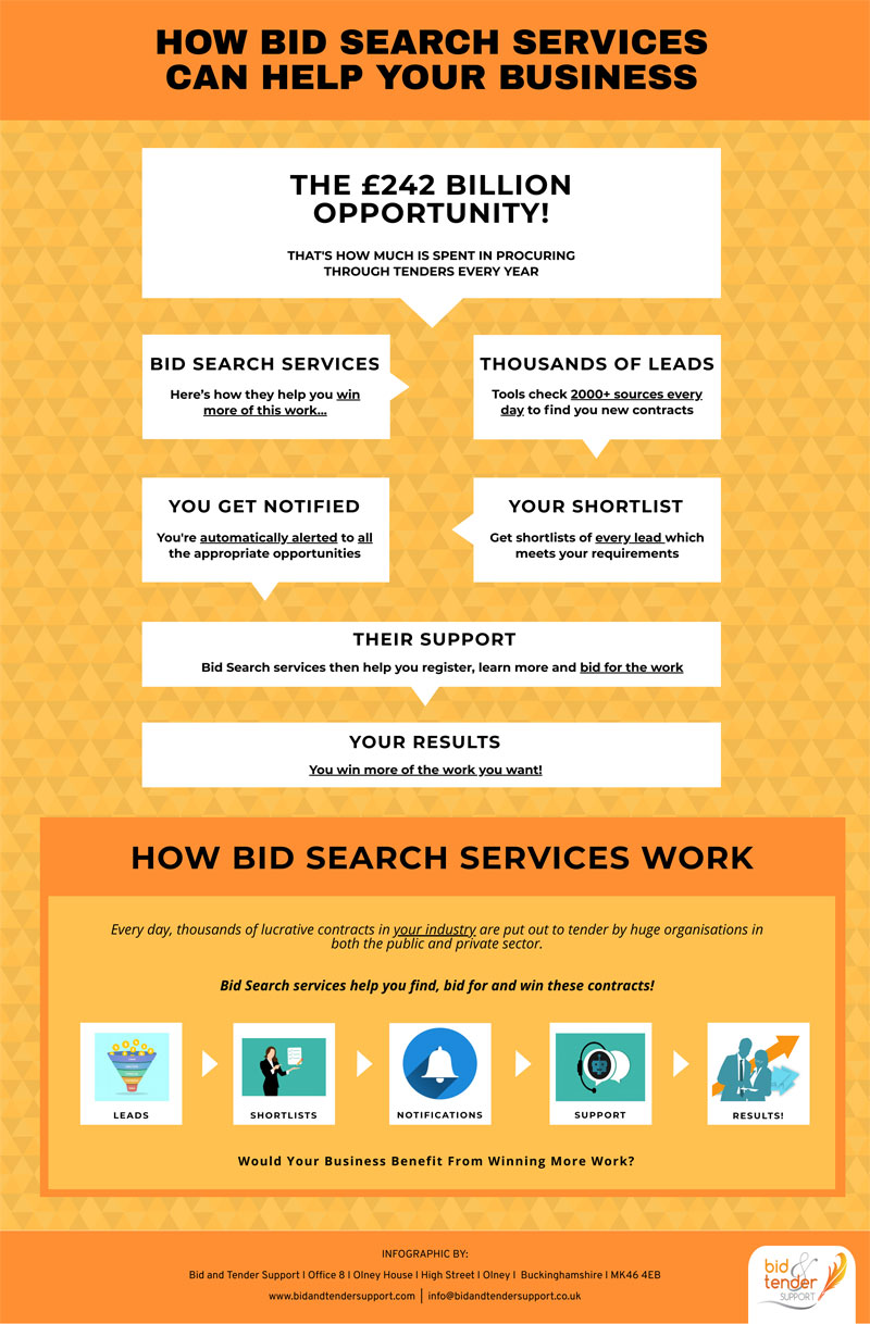 how bid search services can help your business infographic