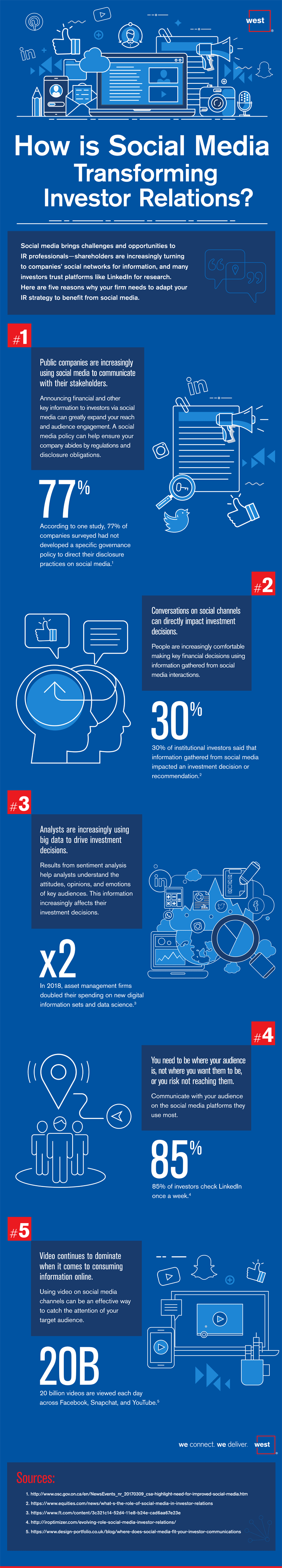 how social media is transforming investor relations infographic