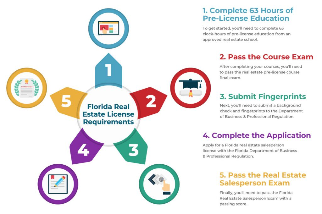 how to get a florida real estate license 1024x681