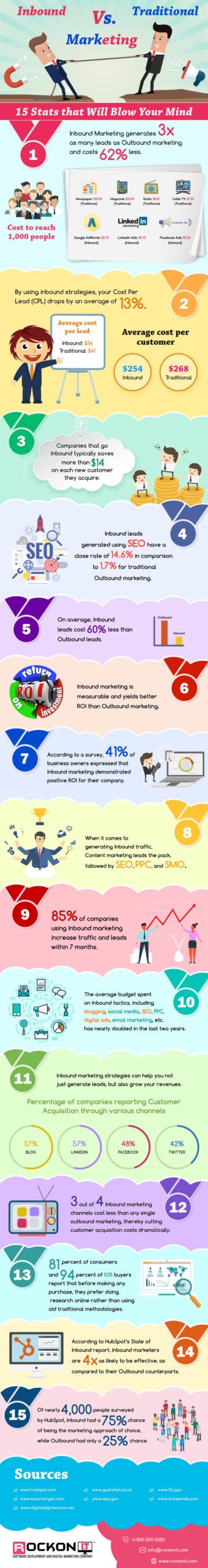 inbound marketing vs traditional marketing