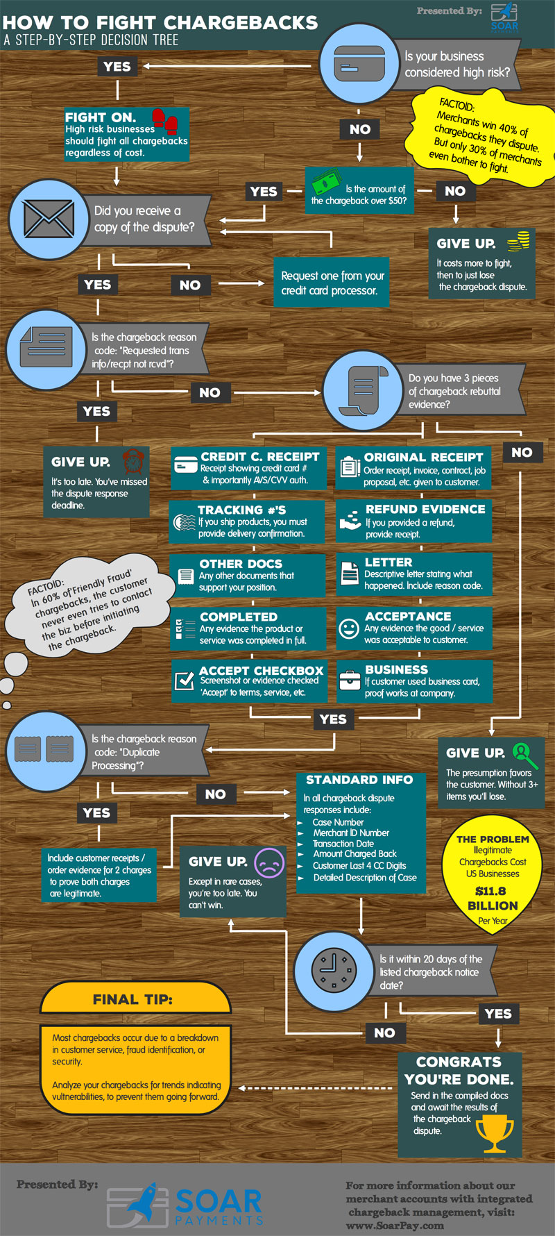 infographic credit card chargebacks