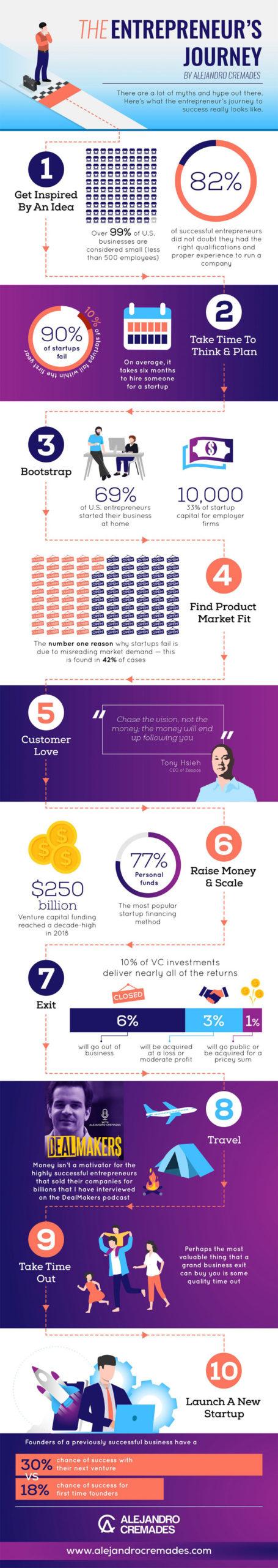 infographic the entrepreneurs journey