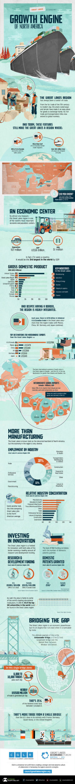 infographic the great akes economy