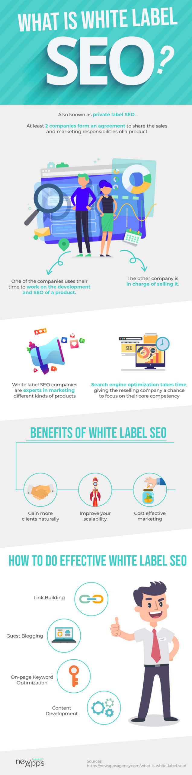 infographic what is white label seo