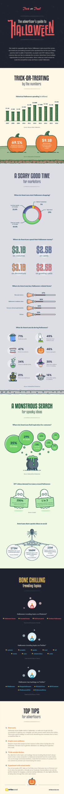 insights advertisers halloween infographic