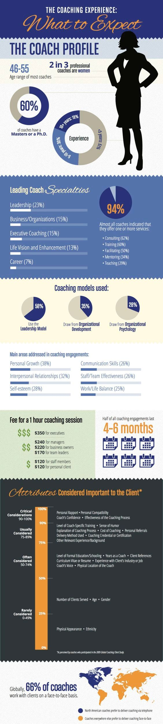 life coaching what to expect infographic