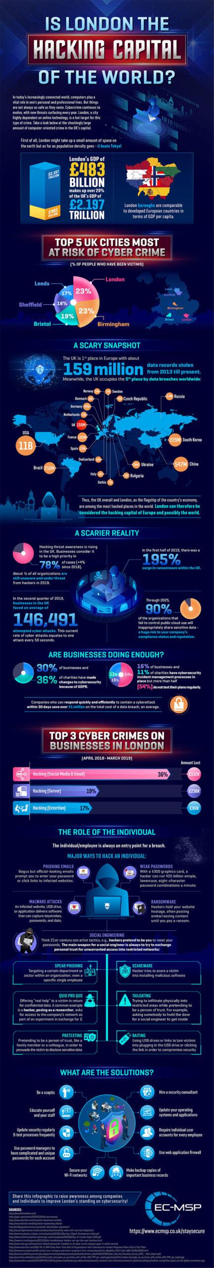 london hacking capital world infographic