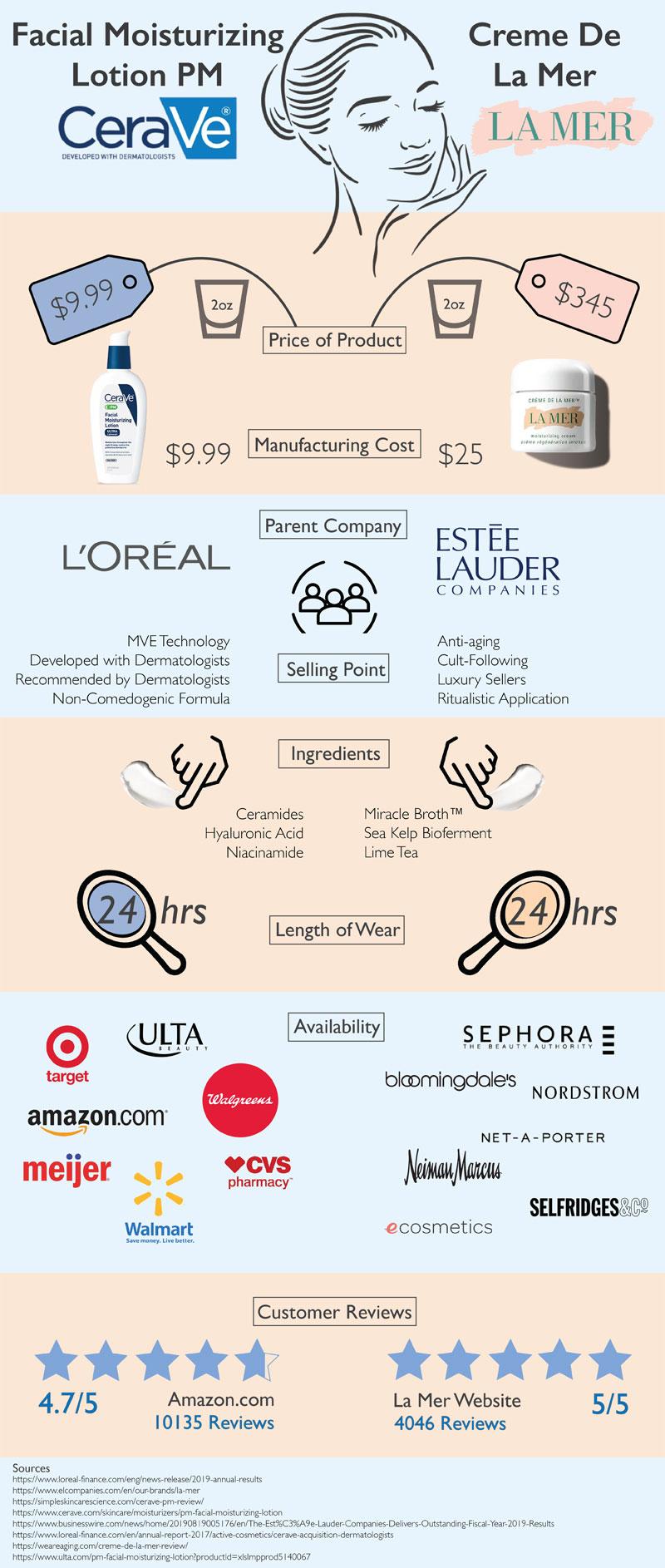 luxury vs drugstore face cream infographic