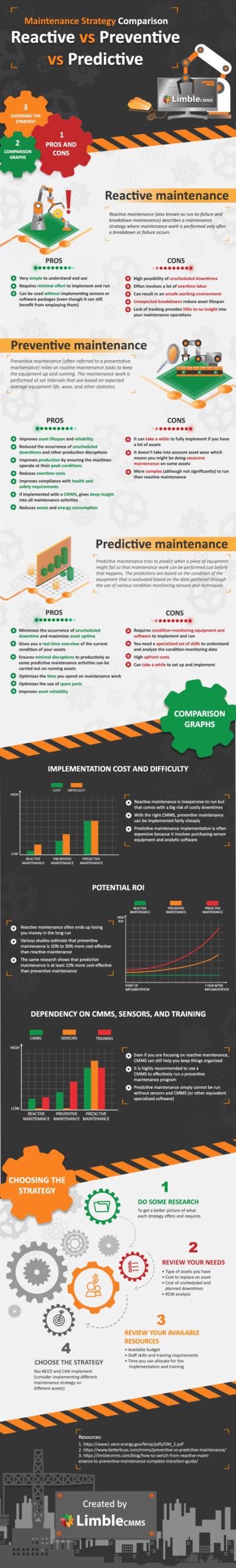 main types of maintenance strategies