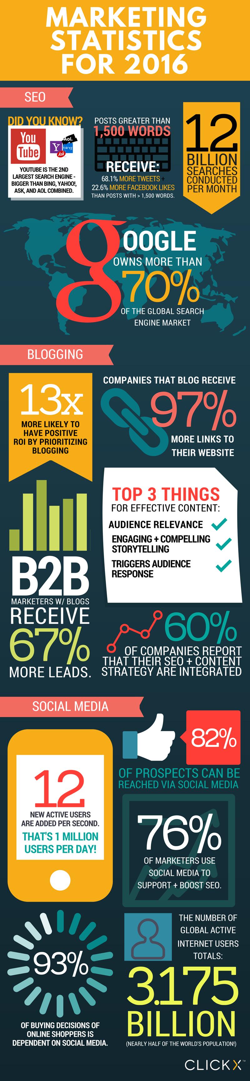 marketing statistics 2016