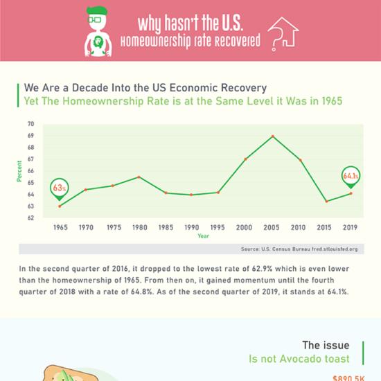 millennial housing infographic 2
