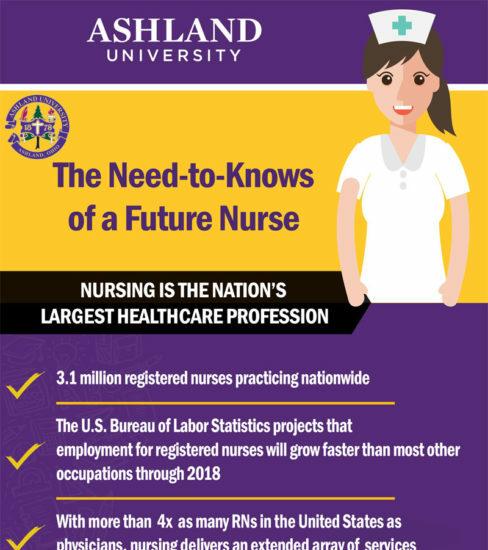 need knows future nurse infographic
