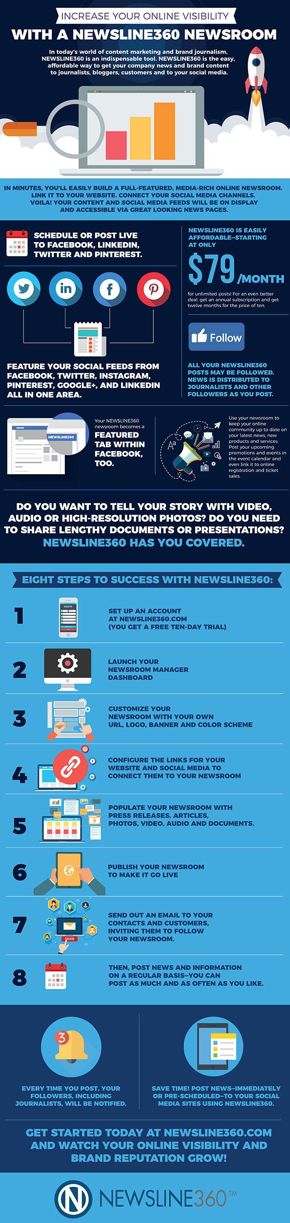 newsline360 newsrooms for companies