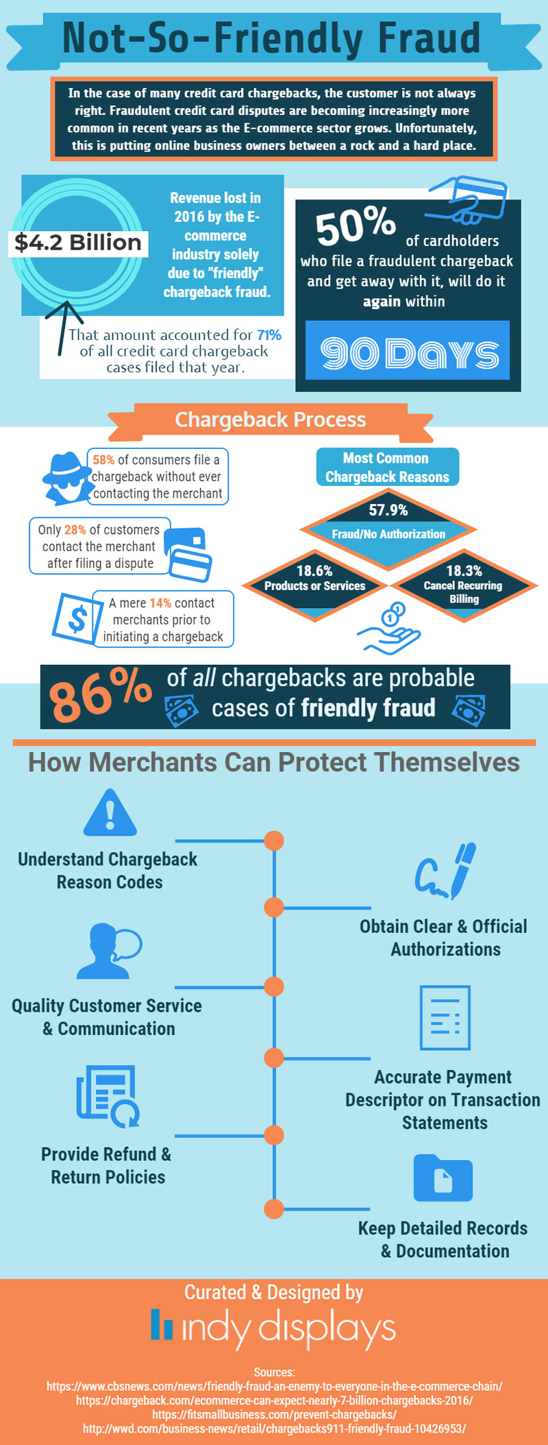 not so friendly fraud infographic
