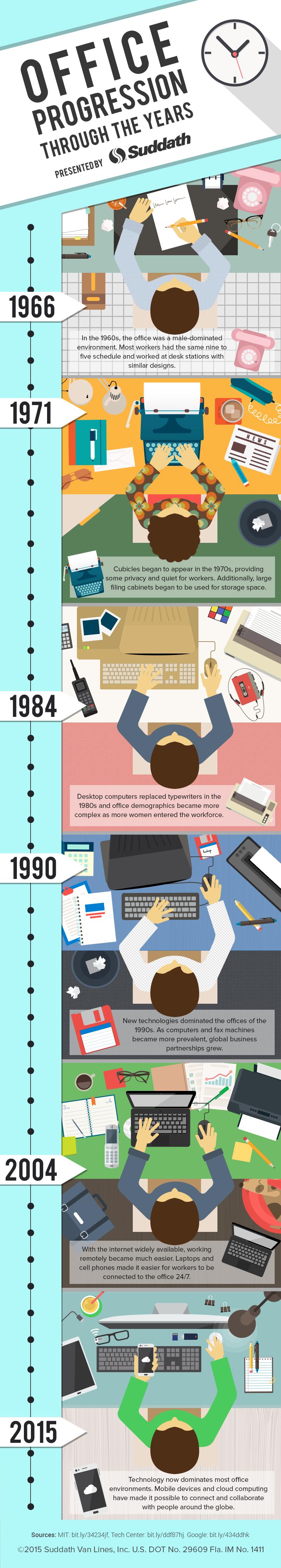office trends timeline comp v3